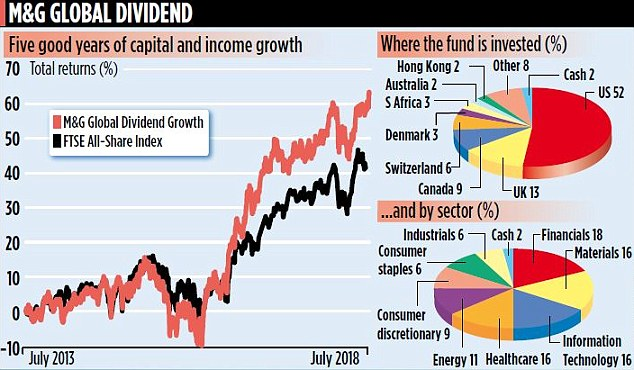 Dividend hunting: Some 13 per cent of the fund is in UK companies with tobacco giant Imperial Brands being the largest holding