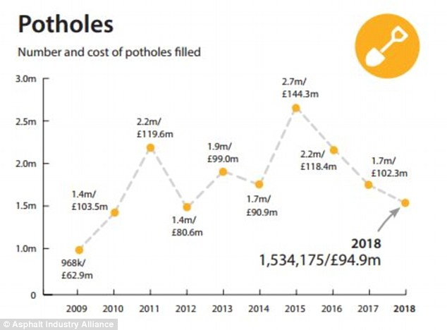 Pothole repairs on local roads have been in decline in recent year, and the funds spent filling them is at the lowest it's been since 2013