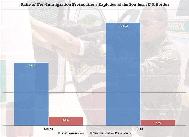 Prosecutions – immigrationcourtside com