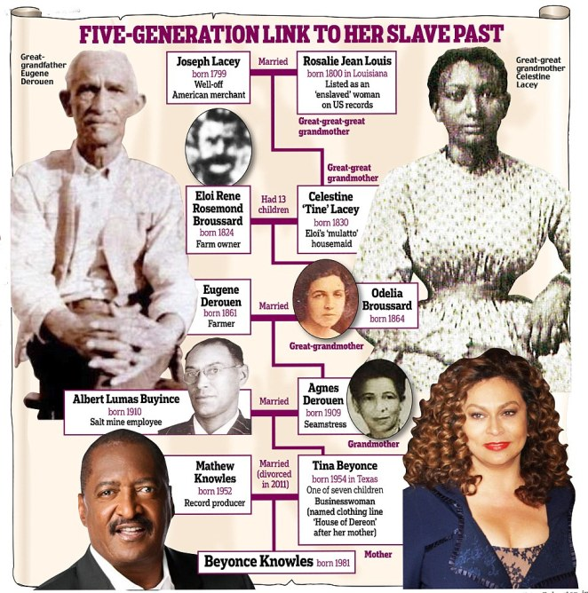 Beyonce's family tree stretching back to her great-great-great grandmother in 1800s Louisiana has shown that the singing superstar is descended from slaves