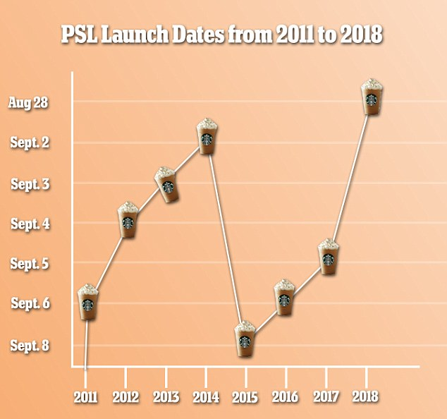 Surprise! The Pumpkin Spice Latte release has been happening earlier and earlier every year, with 2017's August 27 date proving to be the earliest one yet
