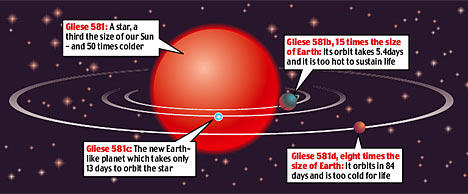 Found 20 light years away: the New Earth | Daily Mail Online