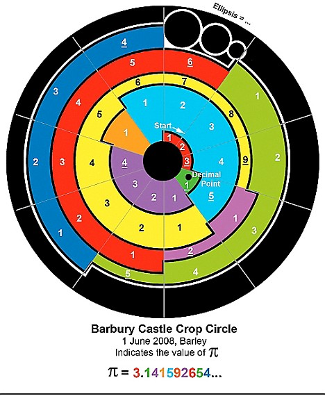 Barbary Castle crop circle Pi diagram