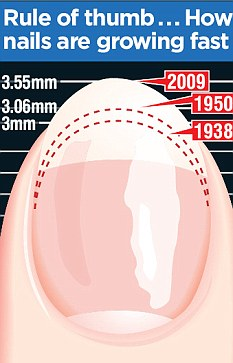 Nails grow 25% faster than 70 years ago!
