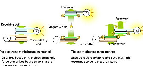 Fujitsu's design uses magnetic resonance rather than the more  typical electromagnetic induction method
