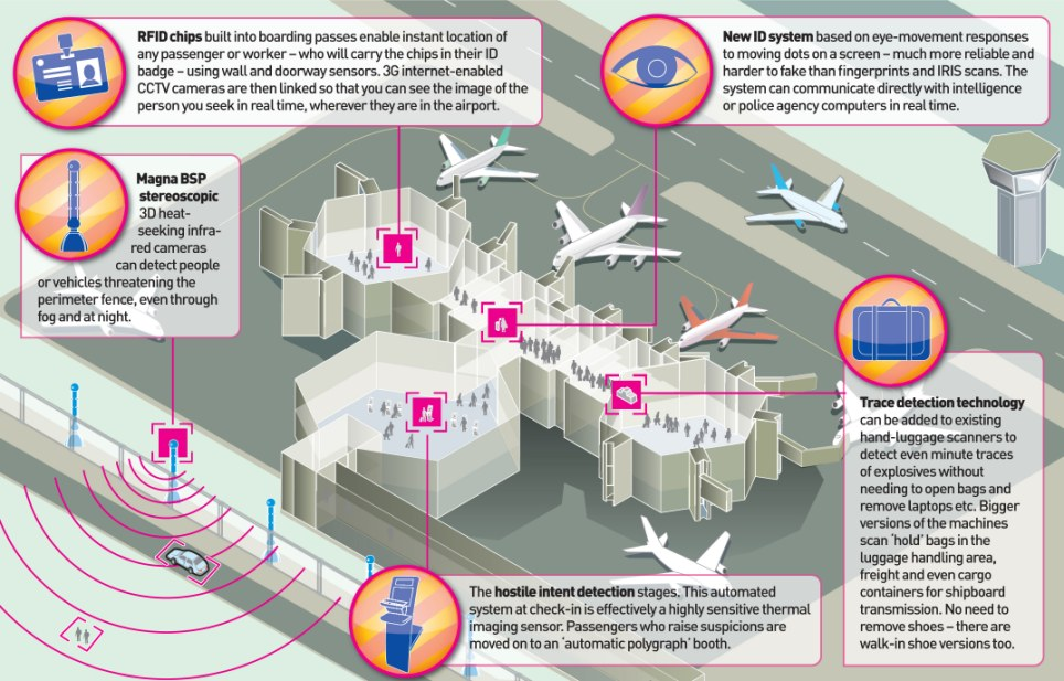 Airport Security Technology Vs Terrorism Ppt