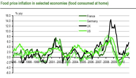 Food price inflation in selected economies (food consumed at home)
