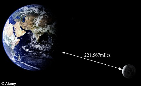 earth to  moon distance