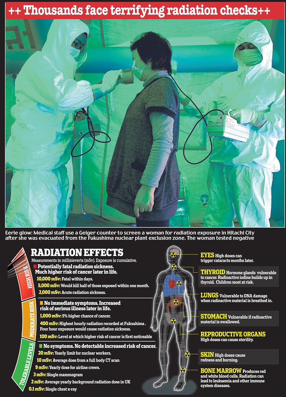 Thousands face terrifying radiation checks