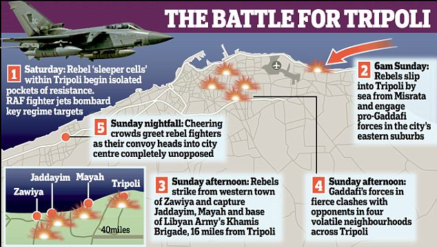 The battle for Tripoli