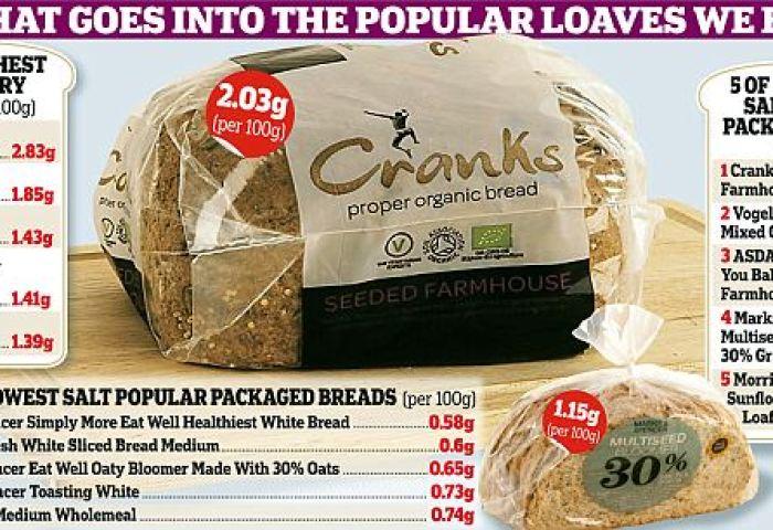 Salt Intake One Slice Of Bread Has As Much Salt As A Bag Of Crisps