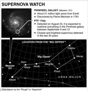 Brightest supernova for 57 years hits peak tonight | Daily