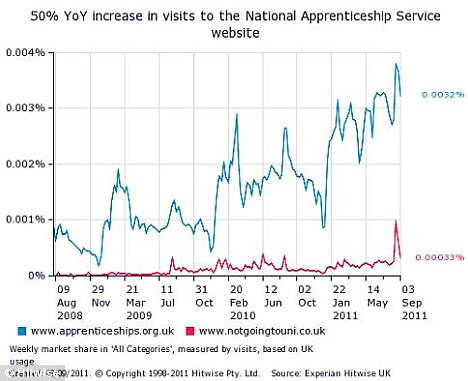 Rises: The National Apprenticeship Service website (blue) has seen a 50 per cent rise in visits year on year, while notgoingtouni.co.uk, has seen hits soar by 150 per cent