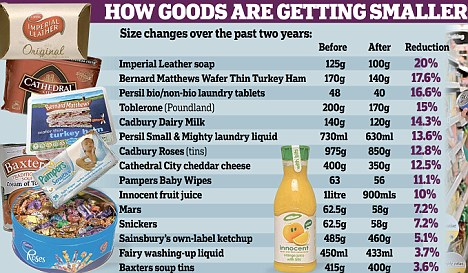 How goods are getting smaller