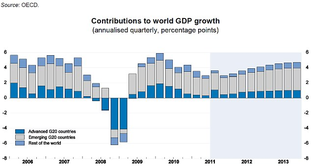 The blue shaded area shows the OECD's expected growth for the next two years