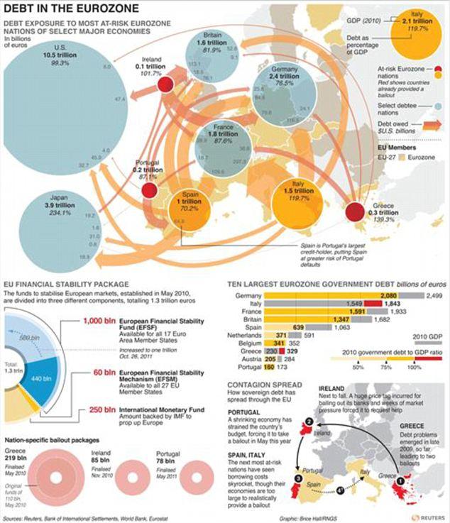 Gráfico sobre la crisis de la deuda de la Zona Euro con el mapa detallado de los flujos de fondos de la deuda europea y las cartas detallando los paquetes de rescate.