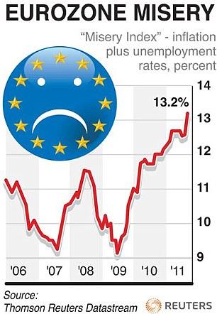 Eurozonens misär