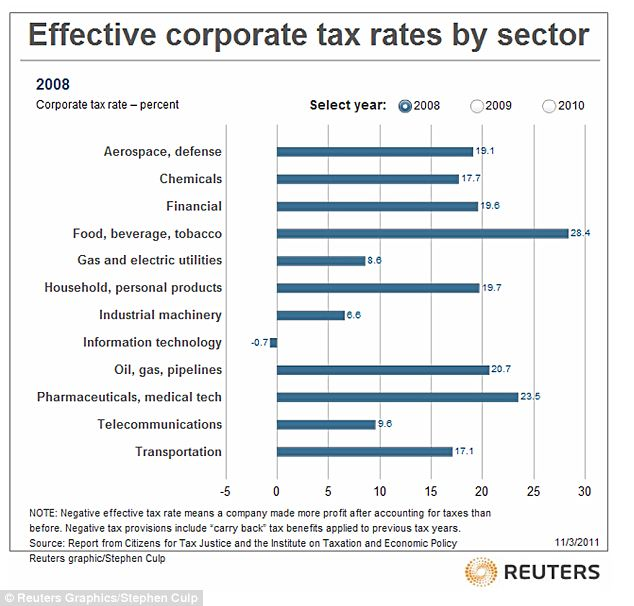 Under half: Corporations are paying far less income tax as a percentage than the statutory rate of 35 per cent, shown in graph of 2008 totals