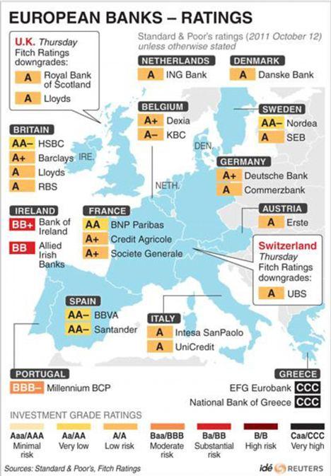 Ratingi europejskich banków