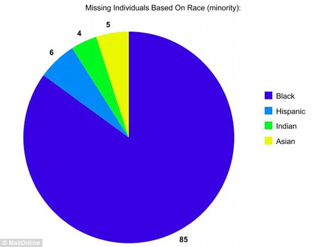Startling: A total of 273,985 minorities were reported missing in the United States, according to the FBI in 2010  - this is the percentage breakdown  based on race