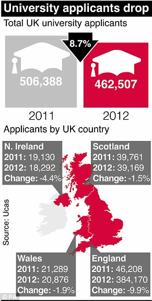 Broken down: The drop in University applicants affected all regions of the UK, but England - where fees have tripled - saw the biggest fall