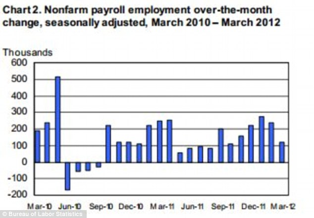 Burst bubble: Hiring slowed dramatically in March, clouding optimism about the strength of the recovery