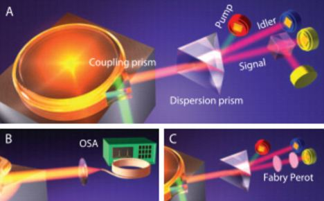 The photon rainbow gun is a big step towards a quantum internet