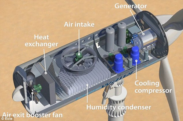 How it works: The components inside the turbine also act as a water generator, extracting dozens of litres of water per hour from the atmosphere