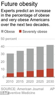 Graphic shows the projected percentage of obese and very obese Americans