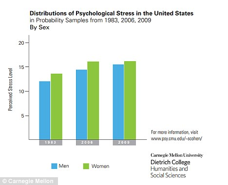 Gender: Consistently, stress among women has shown higher than men in the study done in 1983, 2006 and 2009