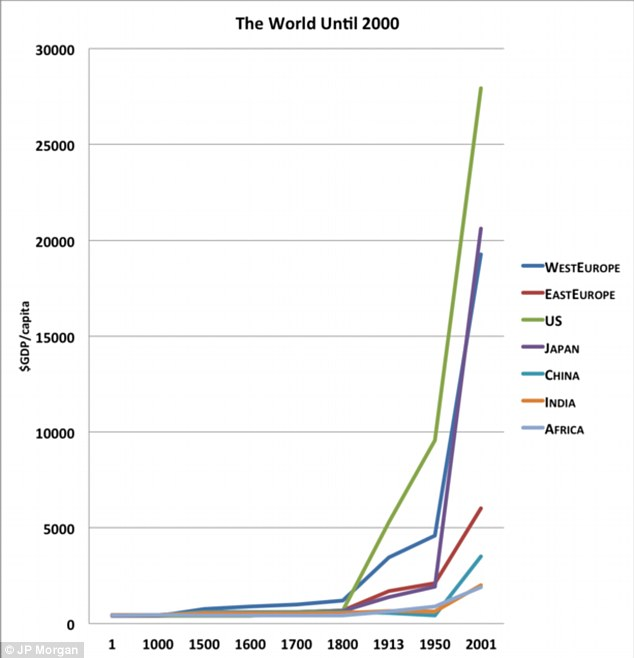 Image result for western development vs world graph