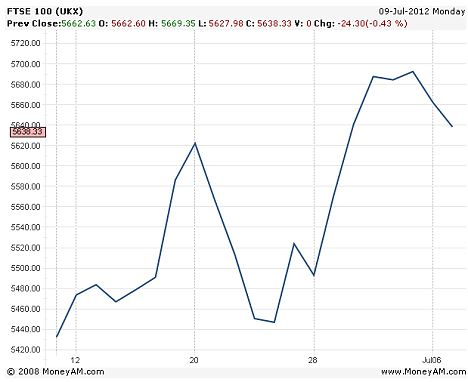 Stock trend: Even allowing for QE being priced in beforehand it was noticeable that stocks fell after tje announcement