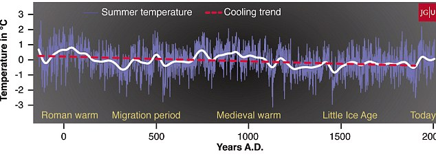 Global cooling: It is the first time that researchers have been able to accurately measure trends in global temperature over the last two millennia