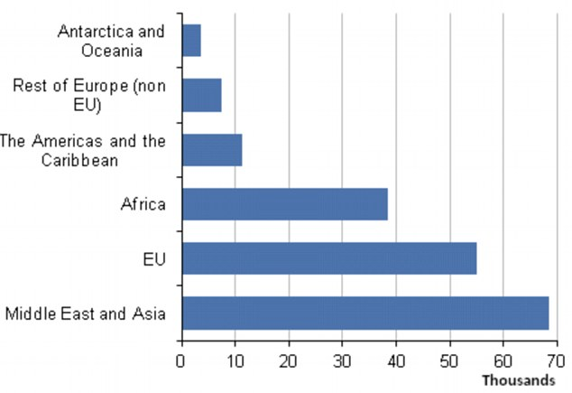 Regions: The highest number of births last year involved mothers from the Middle East and Asia followed by the EU