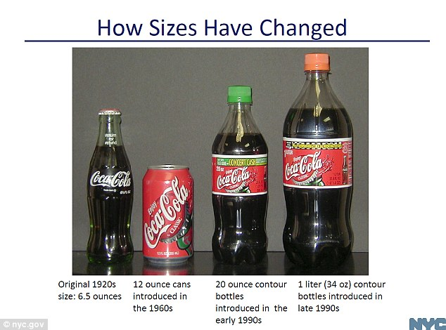 Growing: Recently called Nanny Bloomberg over the mayor's efforts to closer monitor its residents' health and wellbeing, his officer released graphs like this one, showing how the size of Coca-Cola has grown