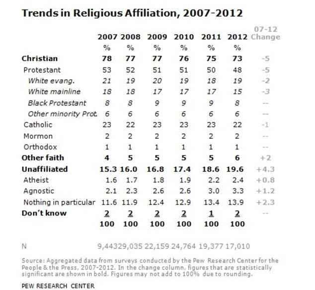 Five years of changing beliefs: Atheism and agnosticism is growing at the expense of Christianity