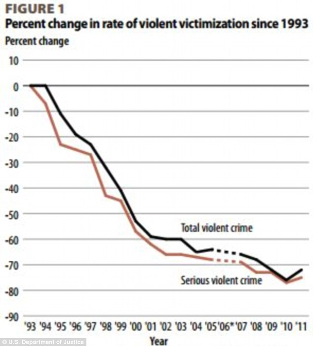 Trends: Violent crime went up this year, though it has steadily dropped since 1993