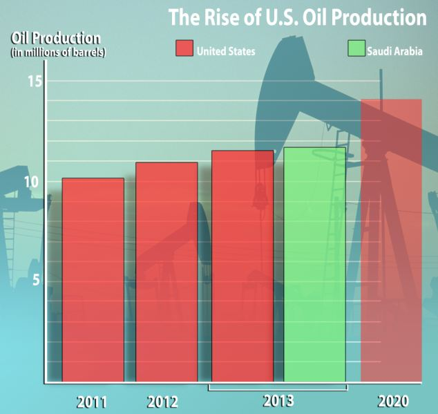 Rise in US oil production