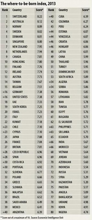 The where-to-be-born index of 2013 which shows Switzerland at the top