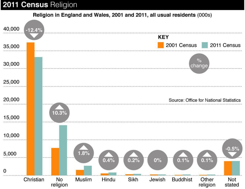 Religion: This graph shows how Christianity has been in decline as every other faith grows more popular