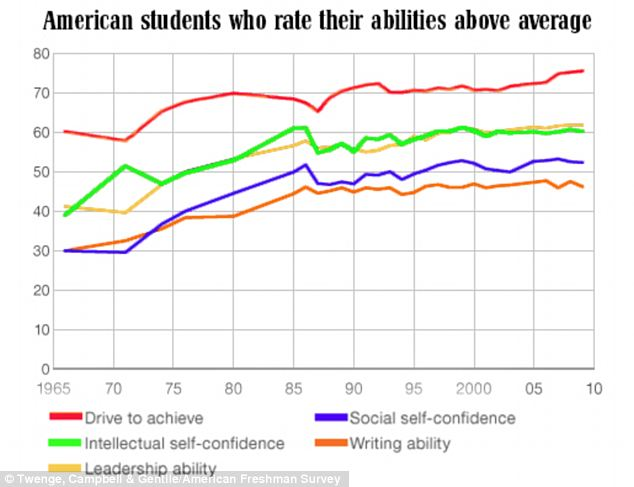 Up, up and away! Over the past 50 years American students have increasingly grown confident not only socially but also about their own writing and intellect skills and their confidence in leadership ability