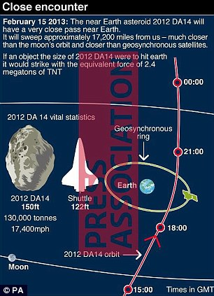 Asteroid 2012 DA14 in 'near miss' with the Earth, will ...