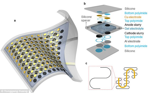 Flexible: The small battery can be twisted up to 300 per cent from it's normal structure without breaking