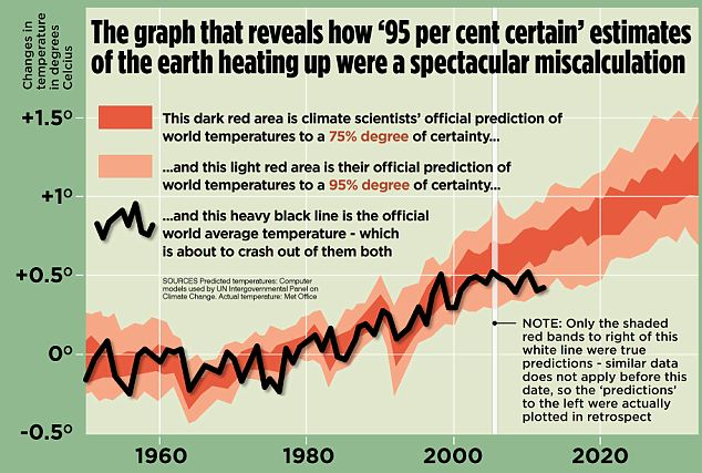 global warming graph
