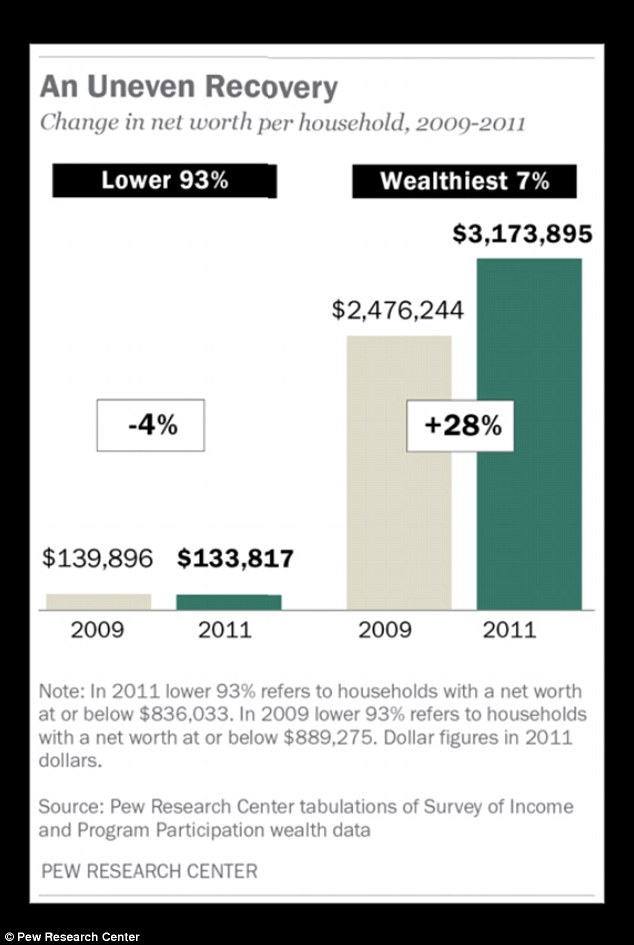 Levels: The richest Americans saw a 28 percent rise in net wealth during the first two years of the economic recovery, as seen above, while the average net worth declined by 4 percent for the other 93 percent of U.S. households