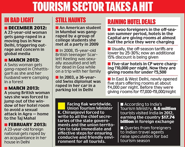TOURISM SECTOR TAKES A HIT