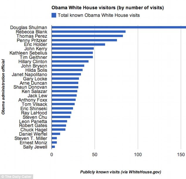 Douglas Shulman visited the White House far more often than any cabinet official while he was the IRS commissioner, as shown in this chart published by The Daily Caller (reprinted with permission)