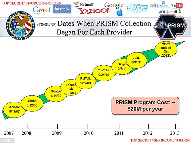 Participants: This graph shows when each of the nine tech companies joined PRISM, with Apple being the latest addition in October 2012