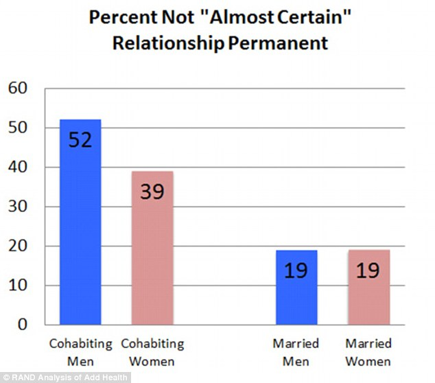 Together forever? The paper also found that while more than 60per cent of women feel certain their cohabiting relationship will last the distance, just 47.8per cent of cohabiting men are 'almost certain' that their relationship is permanent