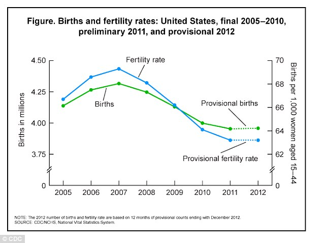 Data: The CDC's births and fertility rates graph shows a high in 2007 and an all-time low in 2012